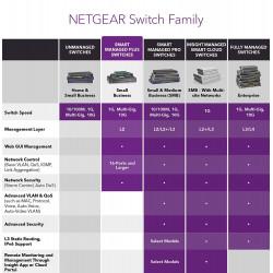 NetGear GS108PE ProSafe Plus Switch 8-Port Gigabit Ethernet Switch with 4-Port PoE